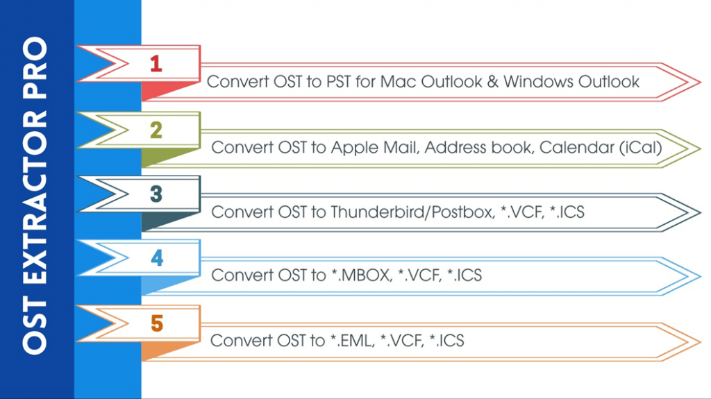 best ost to pst conversion software